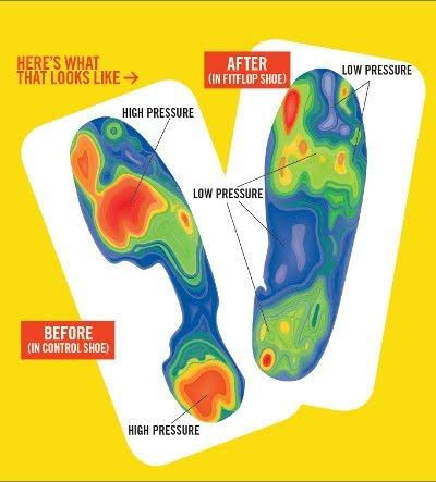d9f19ca4792f What Makes FitFlop™ so Comfortable Shoetique Blog